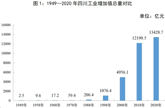 """从30万双胶鞋到2.9亿台手机 四川工业亮""""家底""""了"""