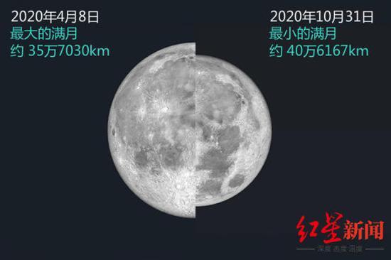 10月最后一天,将迎来本年度最小满月,受访者供图