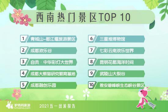 五一小长假 大熊猫基地、自贡等多地上榜全国TOP10