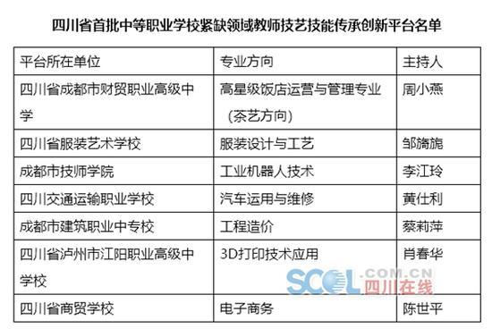 快看 四川首批职业院校双师型名师工作室名单出炉