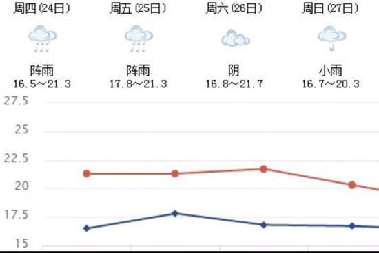 四川今起进入阴雨模式气温累计降5℃ 各地降温方式不同