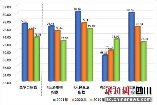2021中国西部百强县揭晓:四川26县上榜居首