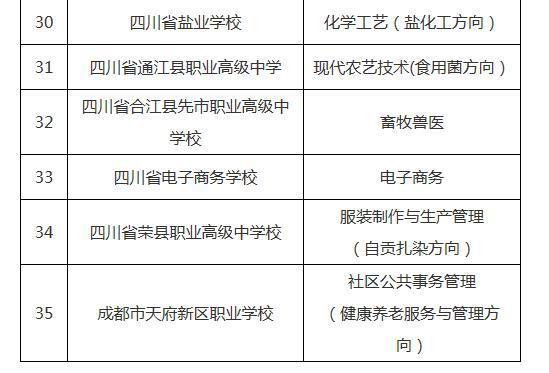 2020年度四川省中职学校将有这些特色专业 赶紧看看吧