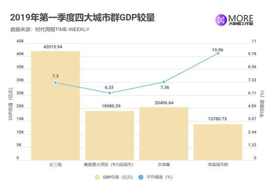 城市群gdp_中国2019年gdp城市排名长三角城市群群星闪耀