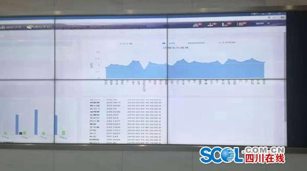 正在滚动显示长江泸渝段的水位数据。