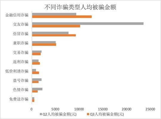 四川人均受骗金额降13% 杀猪盘后假冒客服成诈骗新套路
