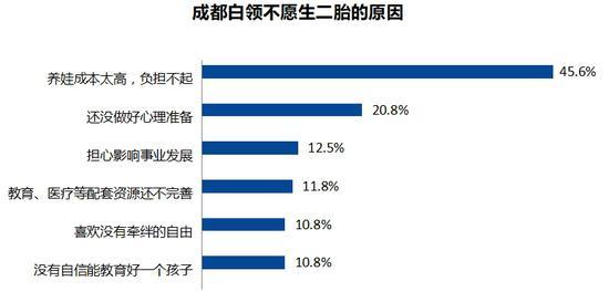 超6成成都白領不愿生二胎 養娃成本高是首要原因