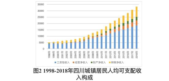 """财产净收入增长最多 四川""""人均""""的21年之变"""