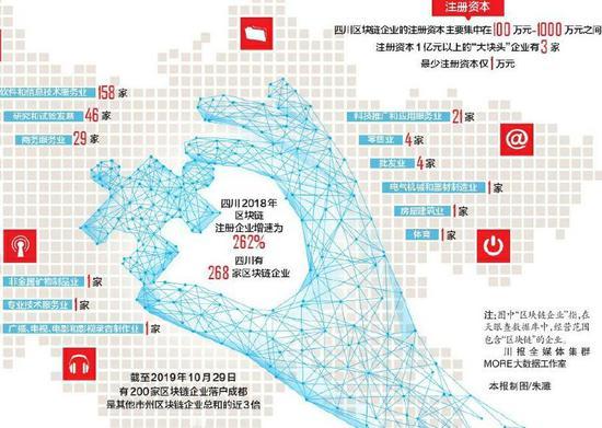 2020年成都科技项目申报:首次明确提出支持区块链