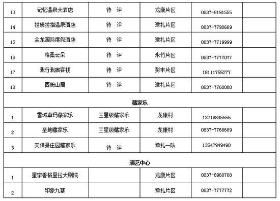 九寨沟县公布准予开业的宾馆饭店、藏家乐等名单