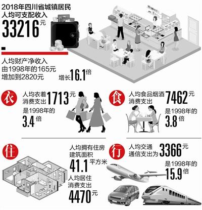 去年四川城镇居民家庭每百户拥有 电脑57.3台手机256.1部