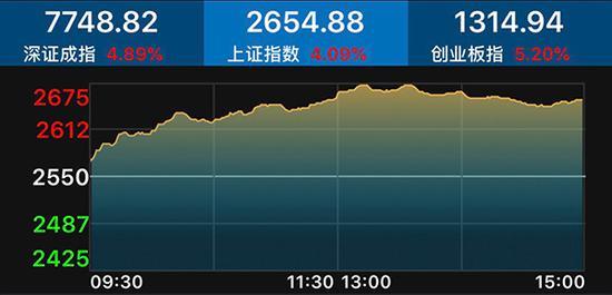 A股大反攻:三大股指涨逾4% ST股券商股上演涨停潮
