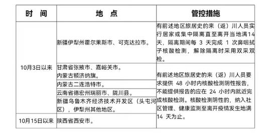 10月1日以来有内蒙古、甘肃旅居史的入(返)川人员,主动进行核