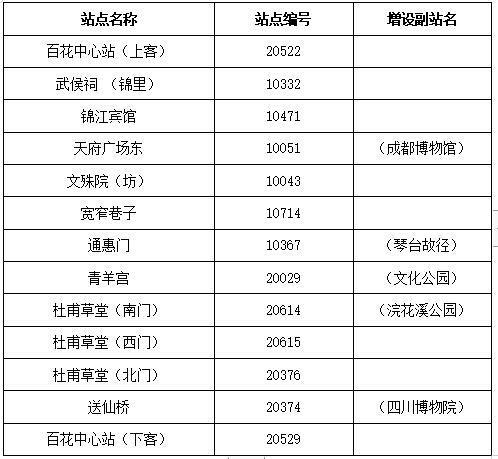 1月18日起成都锦城观光线取消部分站点 部分站点增设副站名