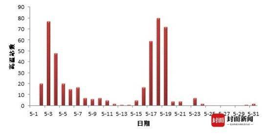 四川经历了高温破纪录的5月 接下来气温是疲乏了还是更来劲儿