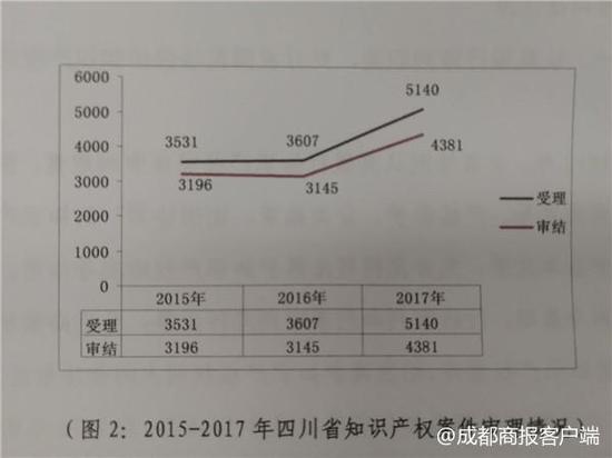 占比近半成 著作权纠纷成四川知识产权侵权案件重灾区