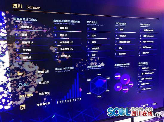 上午9点 四川双11交易额达到57.1亿 排名全国第七位