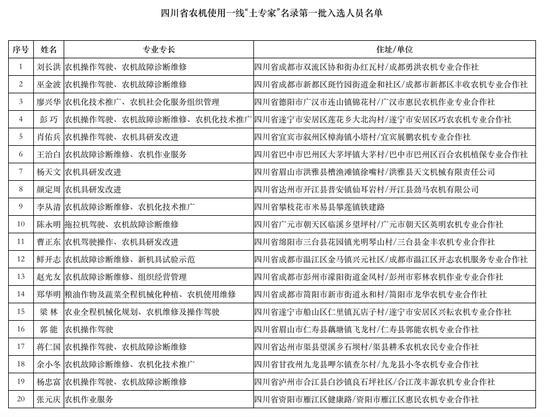 """这20人入选四川首批农机使用一线""""土专家"""""""