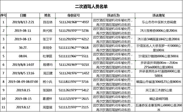乐山实名曝光182名酒驾人员 其中11人是二次酒驾