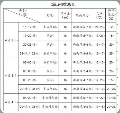 凉山攀枝花森林火险红色预警 预计西昌冕宁4日有阵雨