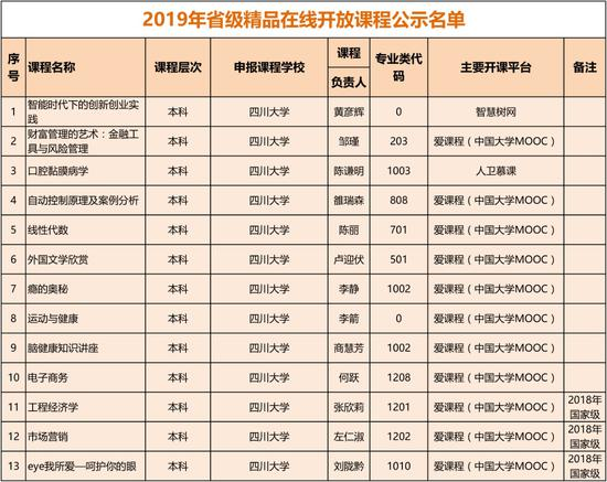 共108门!2019省级精品在线开放课程公示名单来了