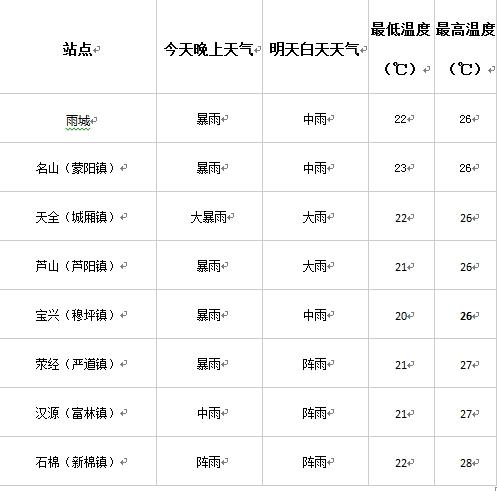 降雨持续 雅安发布预警这5个县区特别注意