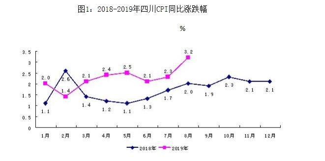 图1:2018-2019年四川CPI同比涨跌幅