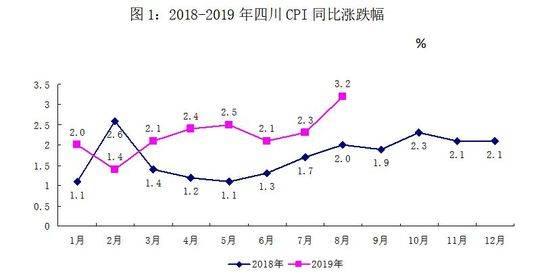 8月四川CPI总水平同比上涨3.2%