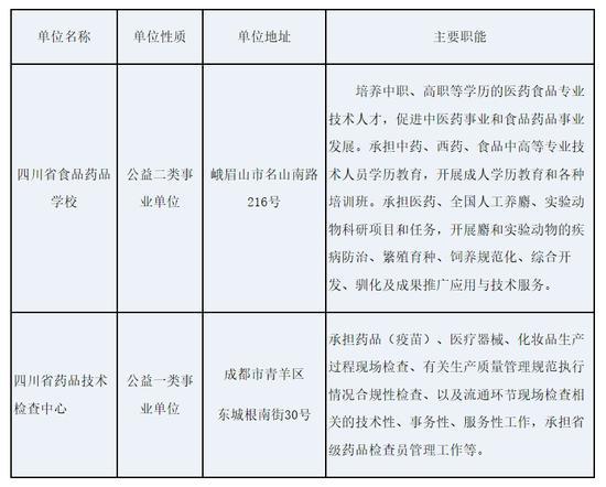 @所有人 四川省藥監局直屬事業單位公開招聘30名工作人員