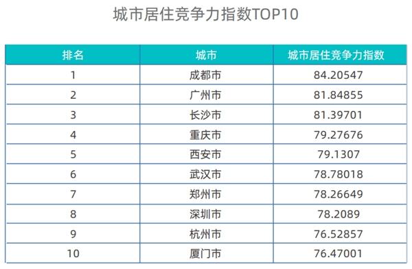 上半年城市居住报告:成都居住竞争力指数位列第一
