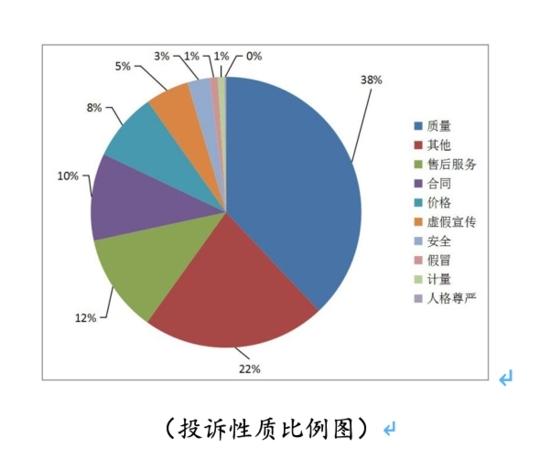 四川三季度消费投诉分析报告出炉 你有类似遭遇吗