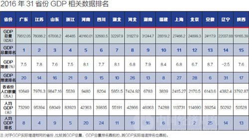 2016年31省份GDP相关数据排名