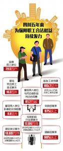 四川五年为劳动者追发工资待遇105亿