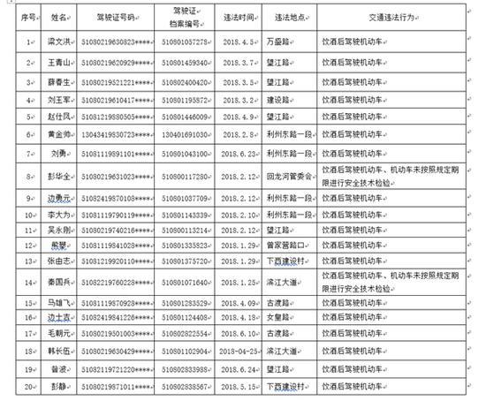 广元公布38名驾驶证吊销人员名单 最大年龄为69岁