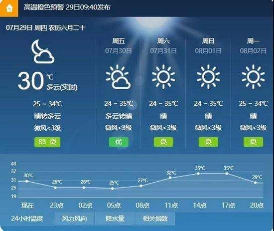 @成都人,天氣看上去晴好?千萬警惕臭氧污染