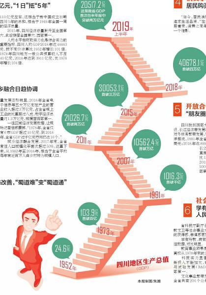 新中国成立70年 四川经济社会发展取得哪些成就