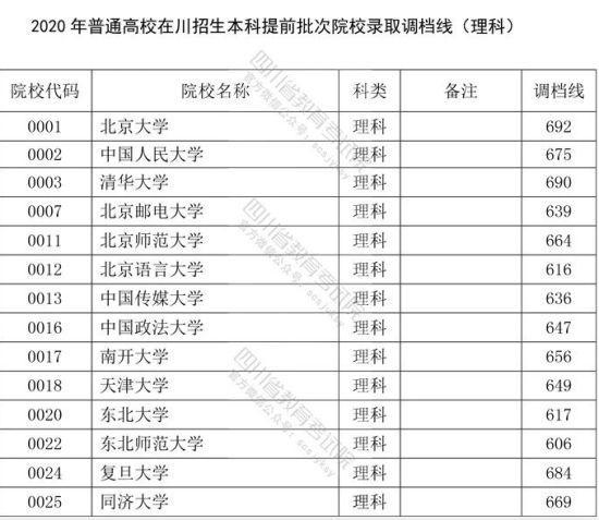2020年在川招生本科提前批次院校录取调档线公布