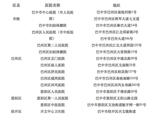 巴中公布25家设置有发热门诊的医院名单