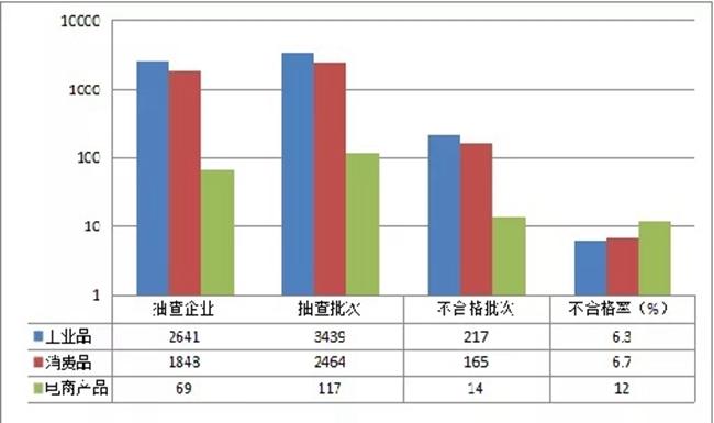 上半年四川产品质量省抽结果出炉 不合格率最高的竟是这类产品