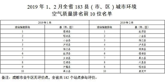 看榜单!1、2月四川183个县市区空气质量排名公布