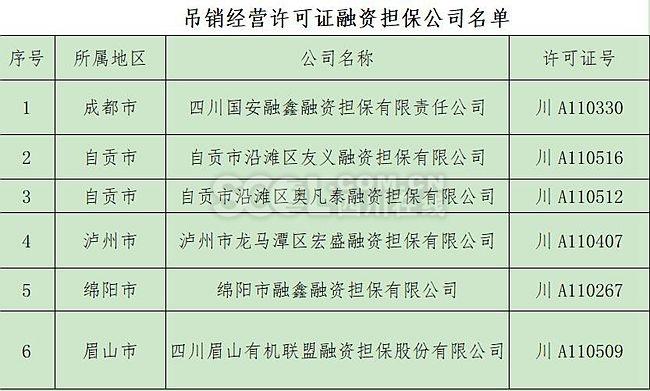 四川吊销6家融资担保公司经营许可证 30日内主动完成变更或注