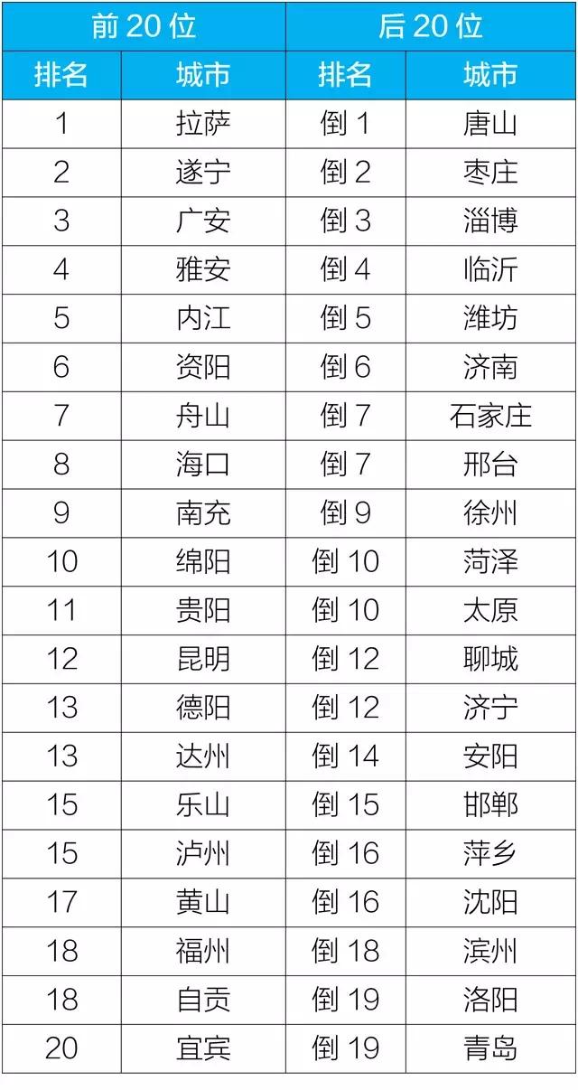 超赞!10月全国空气质量排名前20名城市 四川占了13个