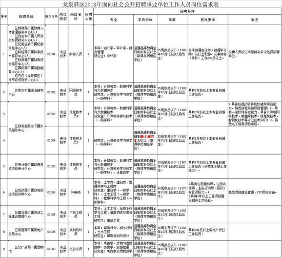 详细:2018年龙泉驿区面向社会公开招聘事业单位工作人员公告