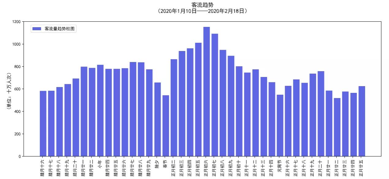 春运第6日共发送旅客7744.3万人次 比去年增0.9%