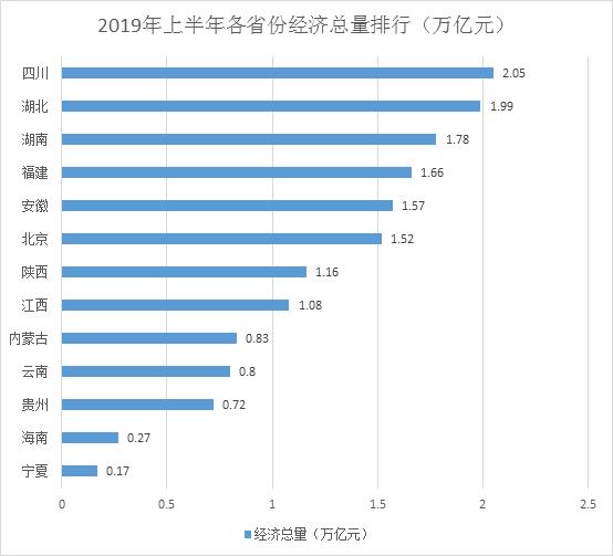 13省份经济半年报:四川总量首破2万亿 云南贵州高增长