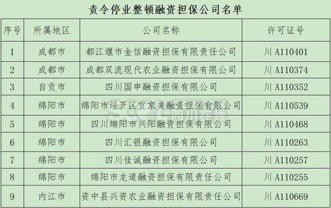 注意!四川9家融资担保公司被责令停业整顿