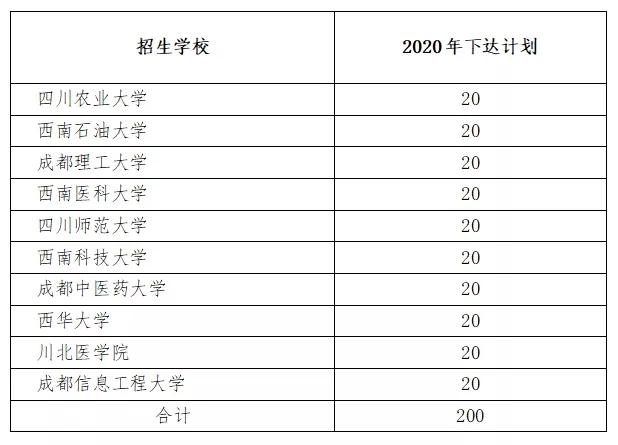 川内10所省属重点高校这项计划招200人 四川这45个县的高考生