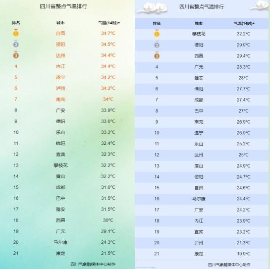 5月2日14时实况气温(左)与5月3日14时实况气温(右)对比图