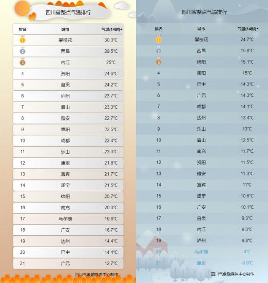 四川省整点气温3月18日14时(左)与3月21日14时(右)对比图