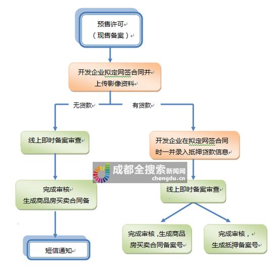 《光束快三登录》_成都推行远程身份认定 商品房网签备案零跑腿